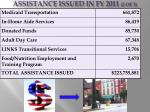 assistance issued in fy 2011 2 of 3