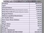 medicaid eligibility categories 1 of 2