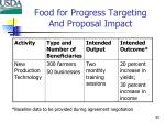 food for progress targeting and proposal impact