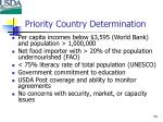 priority country determination54