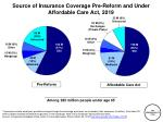 source of insurance coverage pre reform and under affordable care act 2019