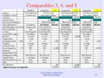 comparables 3 4 and 5