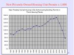 new privately owned housing unit permits x 1 000