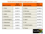 south africa s leading trade partners 2009