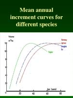 mean annual increment curves for different species