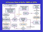 a process view of glps gmps gtps