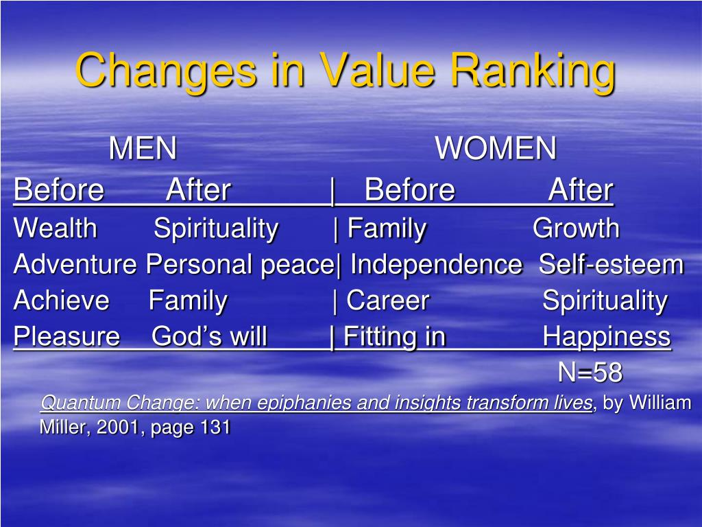 Changes in Value Ranking