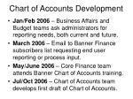chart of accounts development