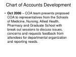 chart of accounts development4