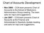 chart of accounts development5
