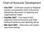 chart of accounts development6
