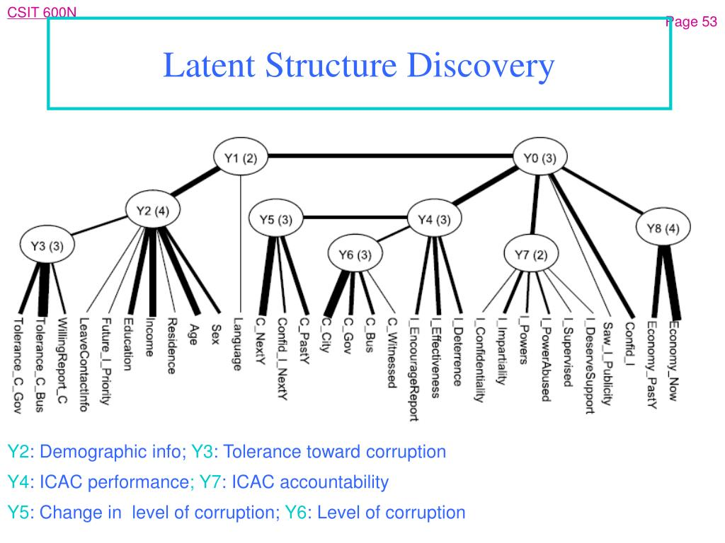 Latent Structure Discover