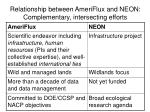 relationship between ameriflux and neon complementary intersecting efforts
