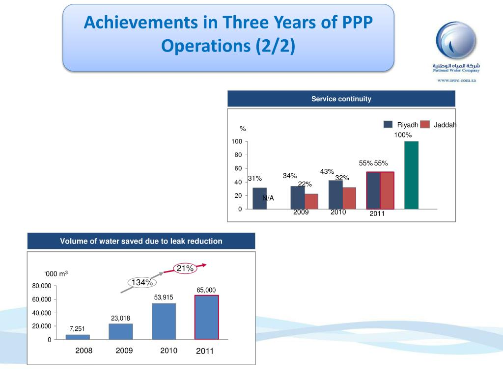 Achievements in Three Years of PPP Operations (2/2)