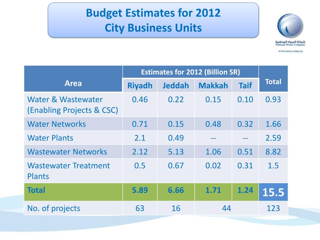 Budget Estimates for 2012