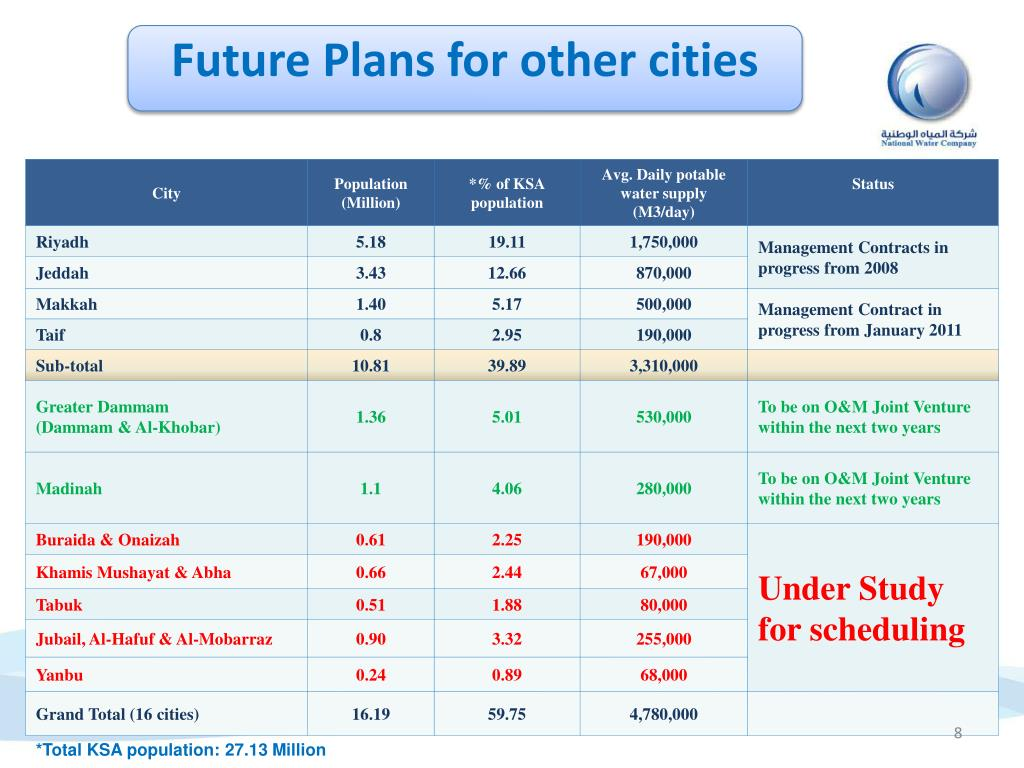 Future Plans for other cities