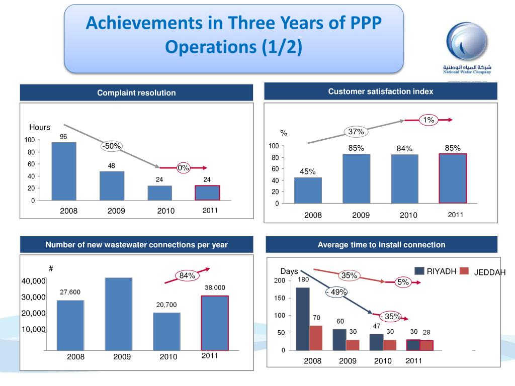 Achievements in Three Years of PPP Operations (1/2)