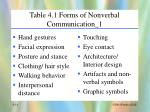 table 4 1 forms of nonverbal communication 1