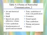 table 4 1 forms of nonverbal communication 2