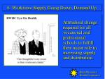 6 workforce supply going down demand up