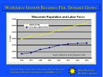 workforce growth becomes flat demand grows