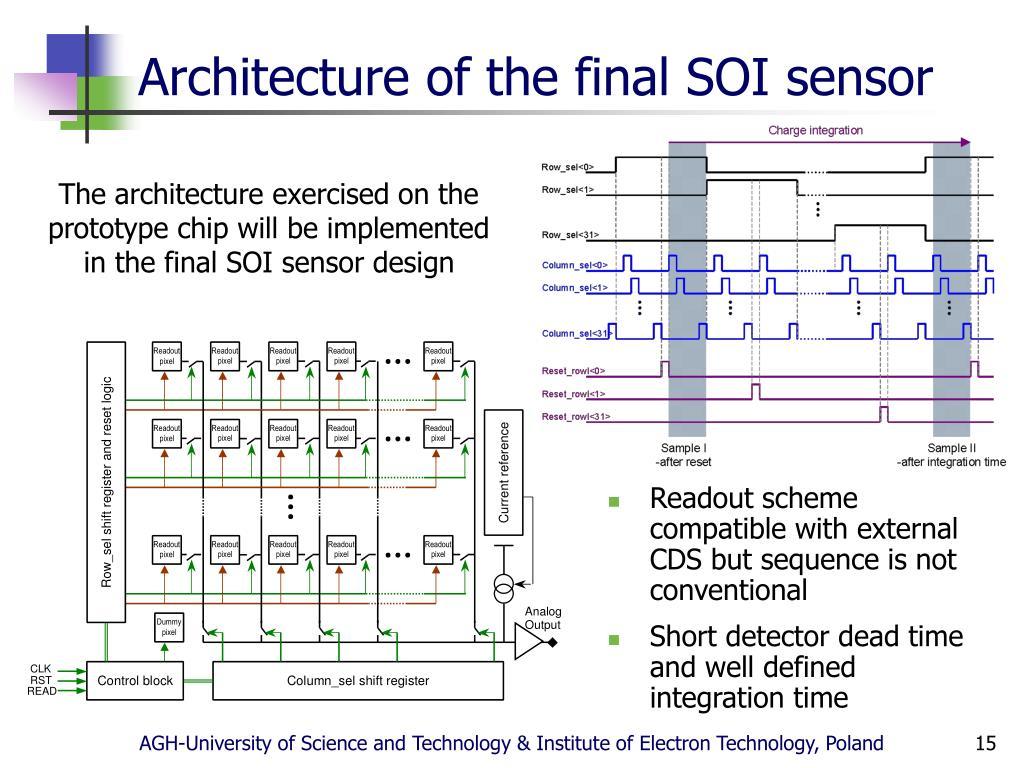 Architecture of the final SOI sensor