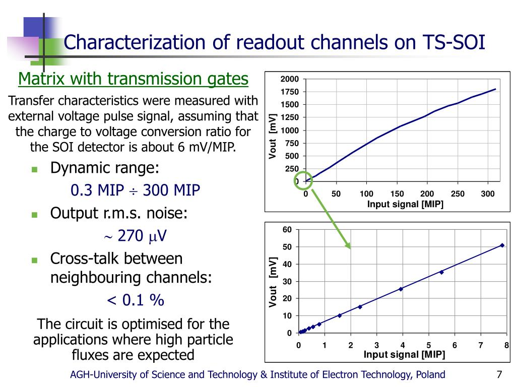 Characterization of readout channels on TS-SOI