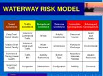 waterway risk model