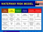 waterway risk model21