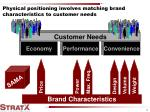 physical positioning involves matching brand characteristics to customer needs