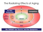 the radiating effects of aging