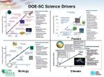 doe sc science drivers