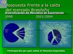 respuesta frente a la ca da del mercado brasile o
