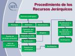 procedimiento de los recursos jer rquicos
