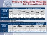 recursos jer rquicos resueltos del 1 de enero al 31 mayo 2009