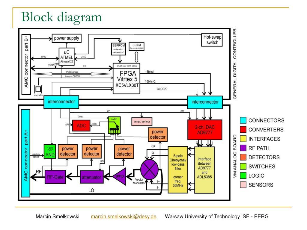ppt vector modulator amc board powerpoint presentation. Black Bedroom Furniture Sets. Home Design Ideas