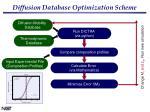 diffusion database optimization scheme
