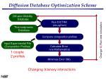 diffusion database optimization scheme17