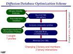 diffusion database optimization scheme20