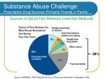 substance abuse challenge prescription drug sources primarily friends or family