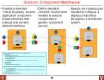 solution component middleware