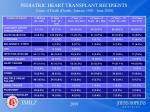 pediatric heart transplant recipients cause of death deaths january 1992 june 2008