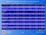 pediatric heart transplant recipients cause of death deaths january 1998 june 2008
