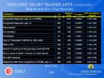 pediatric heart transplants 1 1995 6 2007 risk factors for 1 year mortality