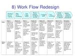 8 work flow redesign
