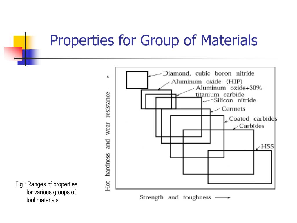 Properties for Group of Materials