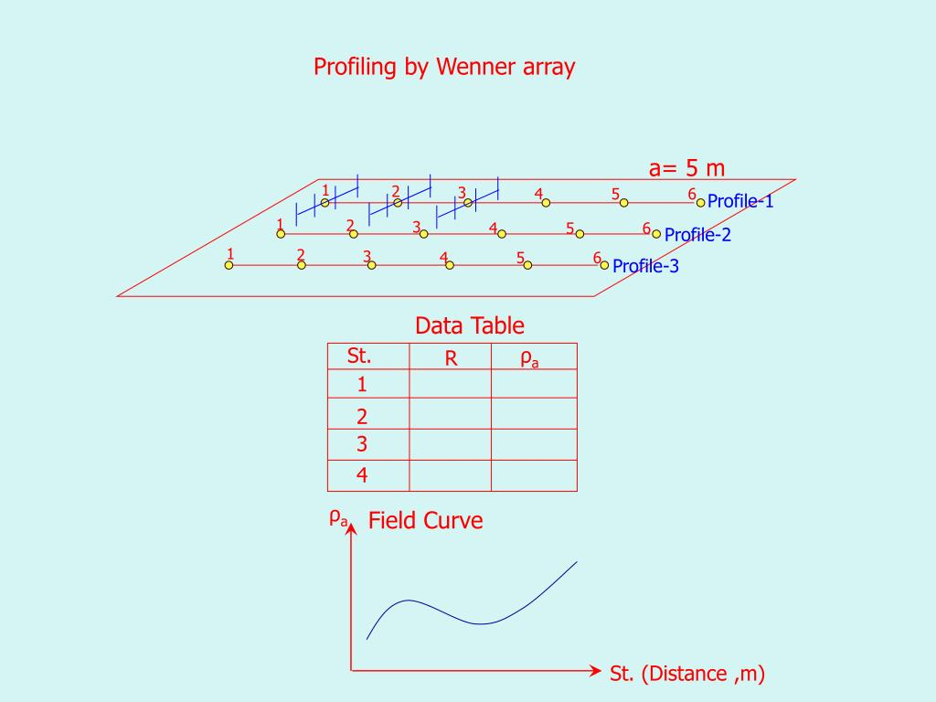 Profiling by Wenner array