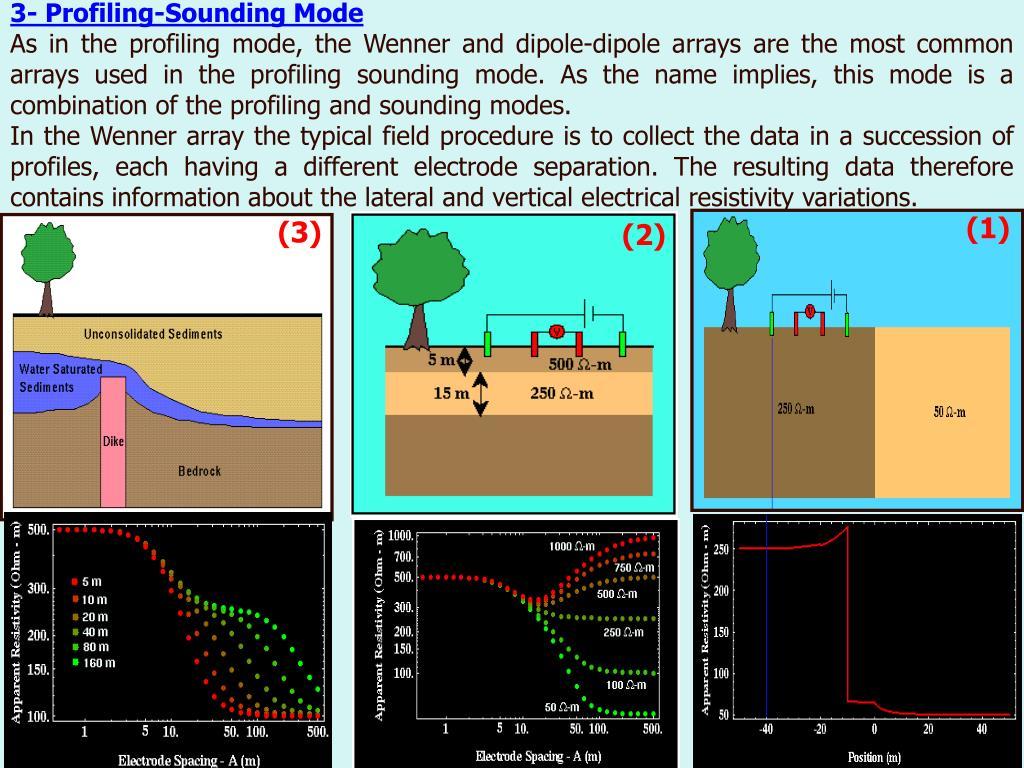 3- Profiling-Sounding Mode