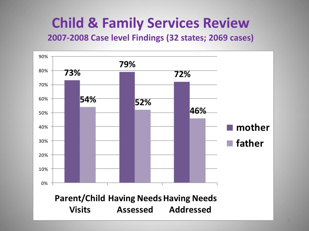 Child & Family Services Review