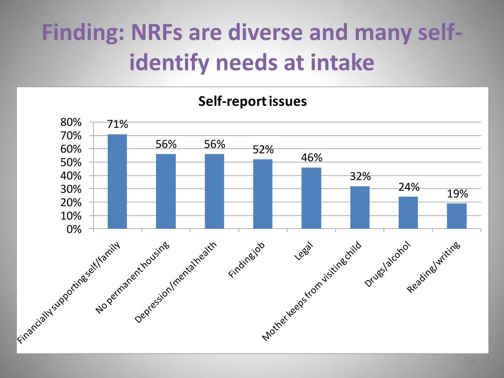 Finding: NRFs are diverse and many self-identify needs at intake